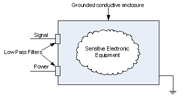 Grounded Conductive Enclosure