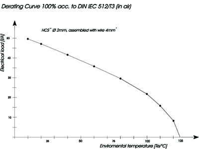 Hyperboloid derating curve