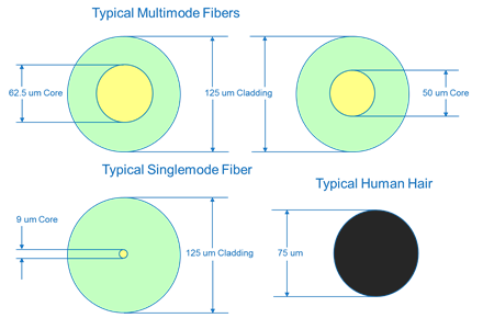 Typical Multimode Fibers
